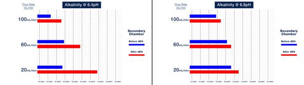 Alkalinity Concentration Comparison