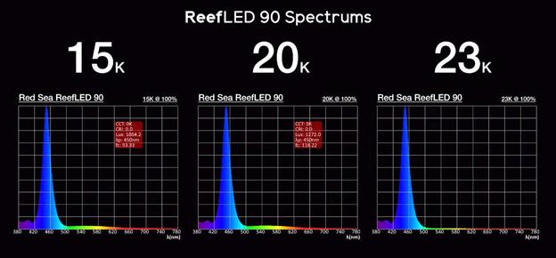 Reef LED Spectrum Diagram