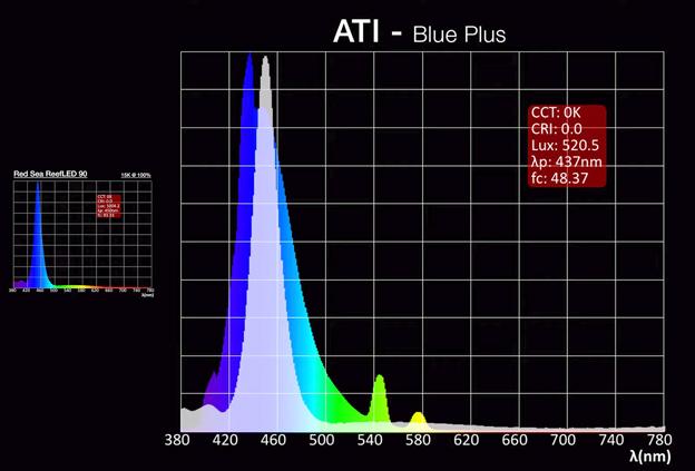 Reef LED spectrum comparison with ATI Blue Plus