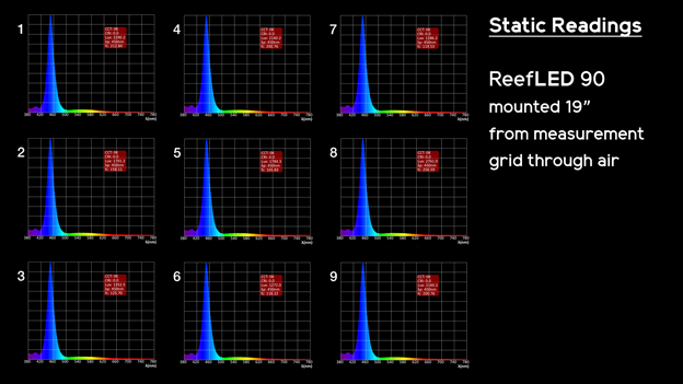 Spectrum Static Test Results