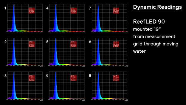 Spectrum Dynamic Test Results